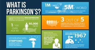 Parkinson's Disease Treatment Breakthrough