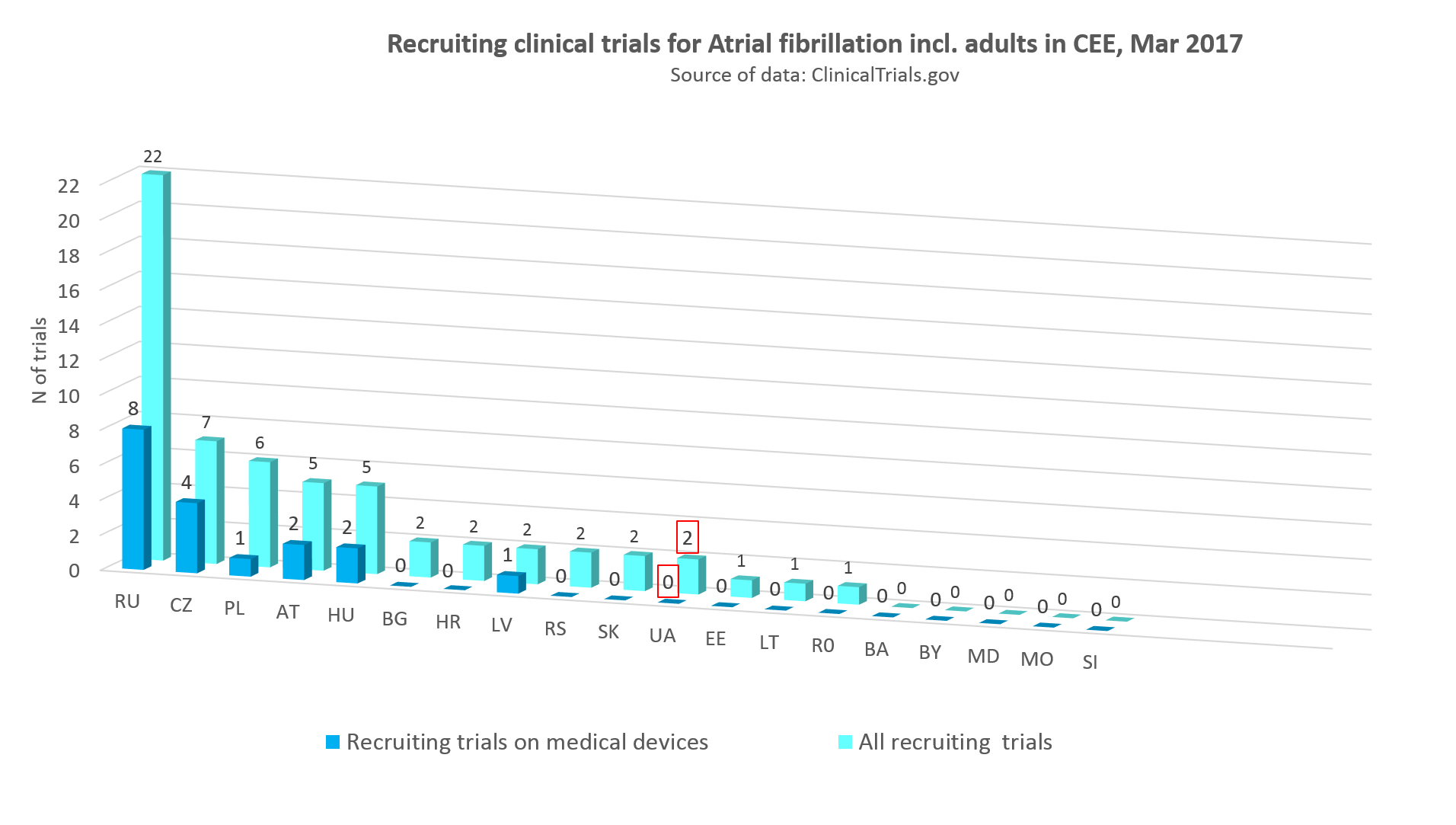 recruiting clinical trials for atrial fibrillation incl adults in CEE