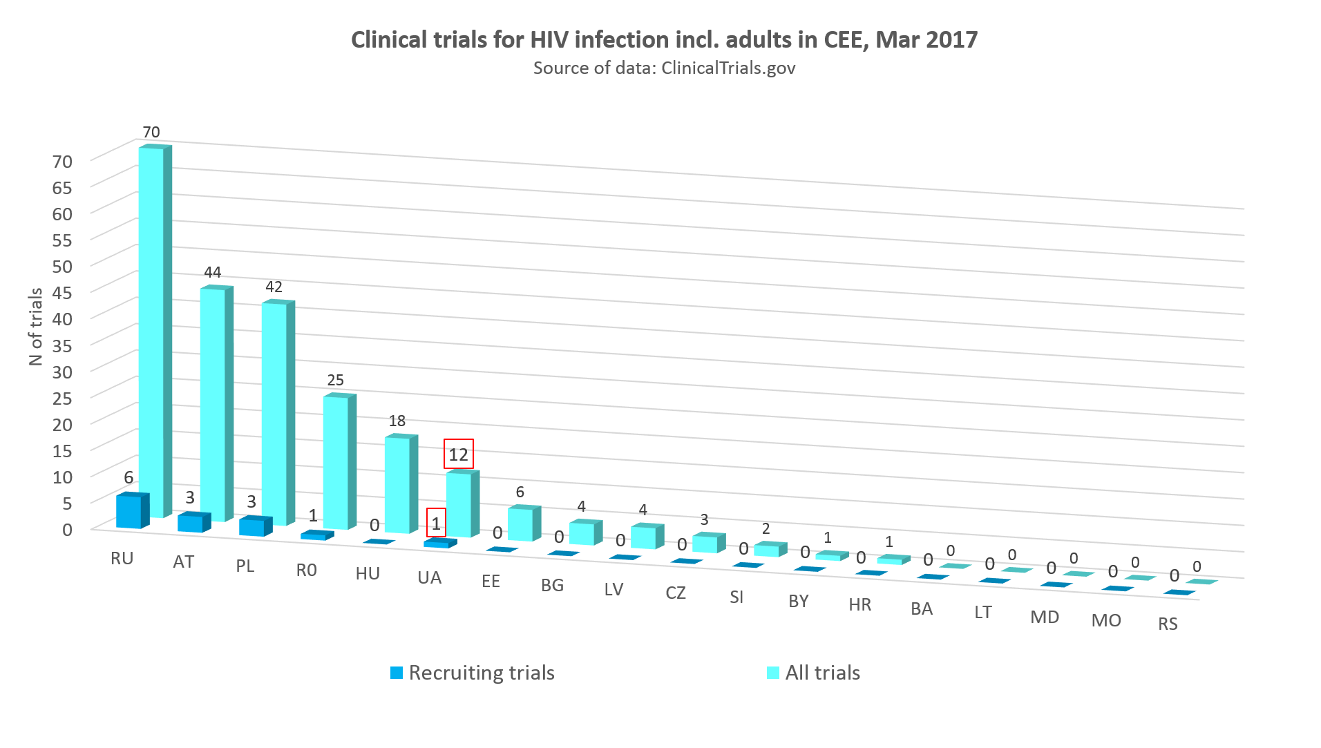 clinical trials for HIV infection incl adults in CEE