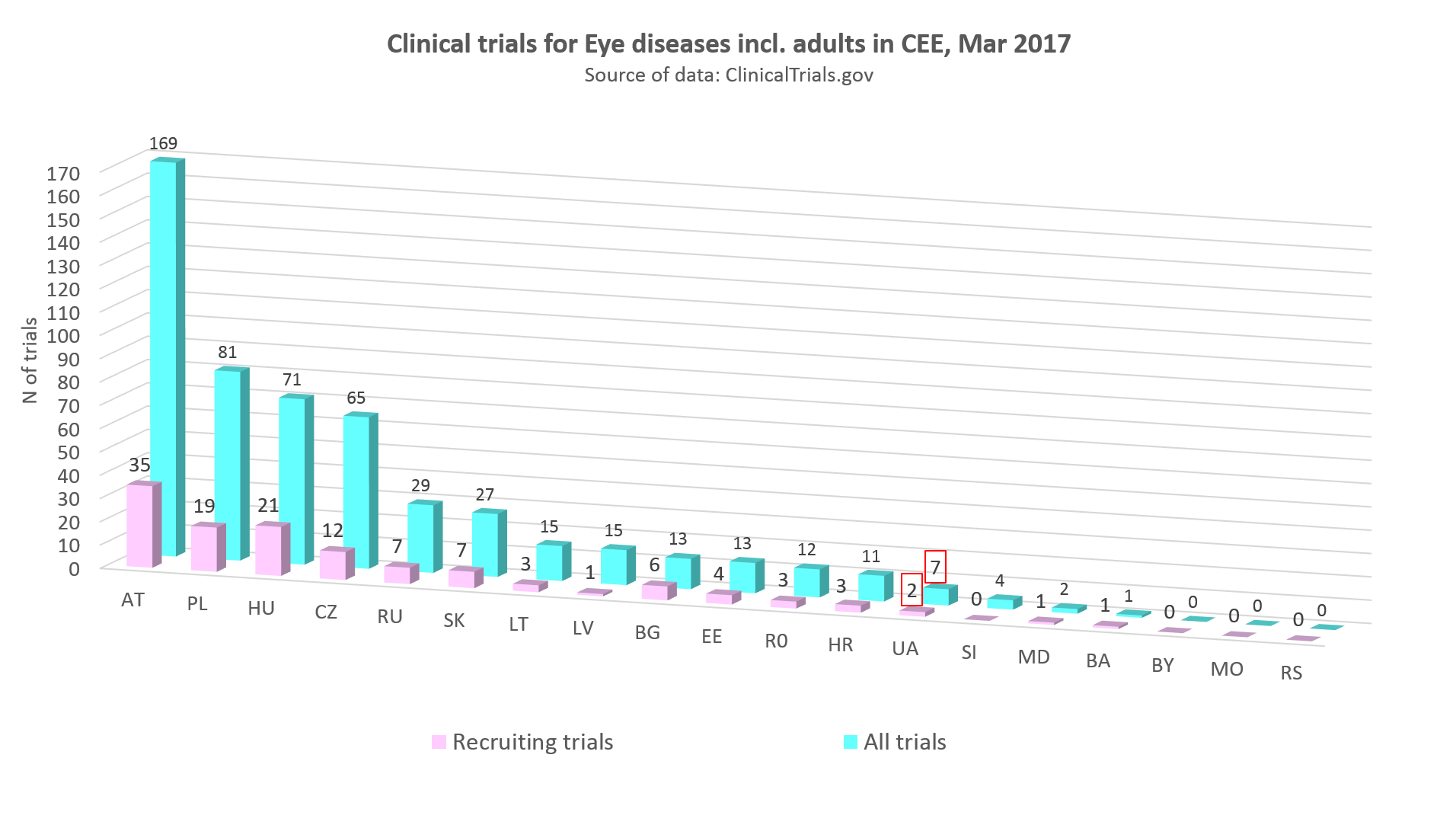 clinical trials for eye diseases incl adults in CEE