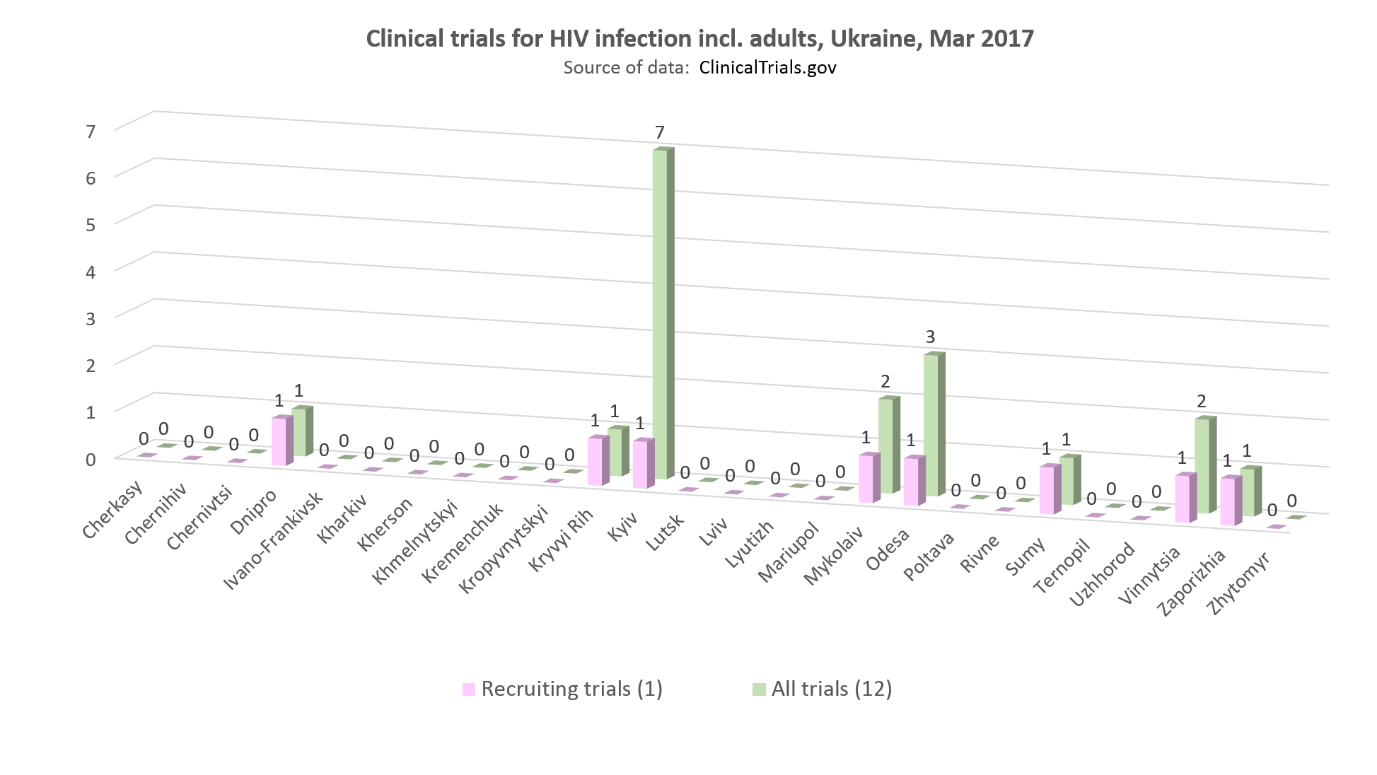 clinical trials for HIV infection incl adults in Ukraine
