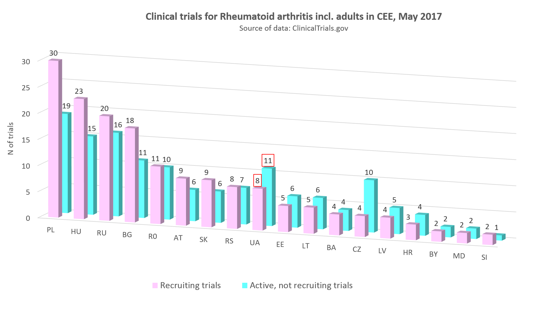 clinical trials for rheumatoid arthritis incl adults in CEE