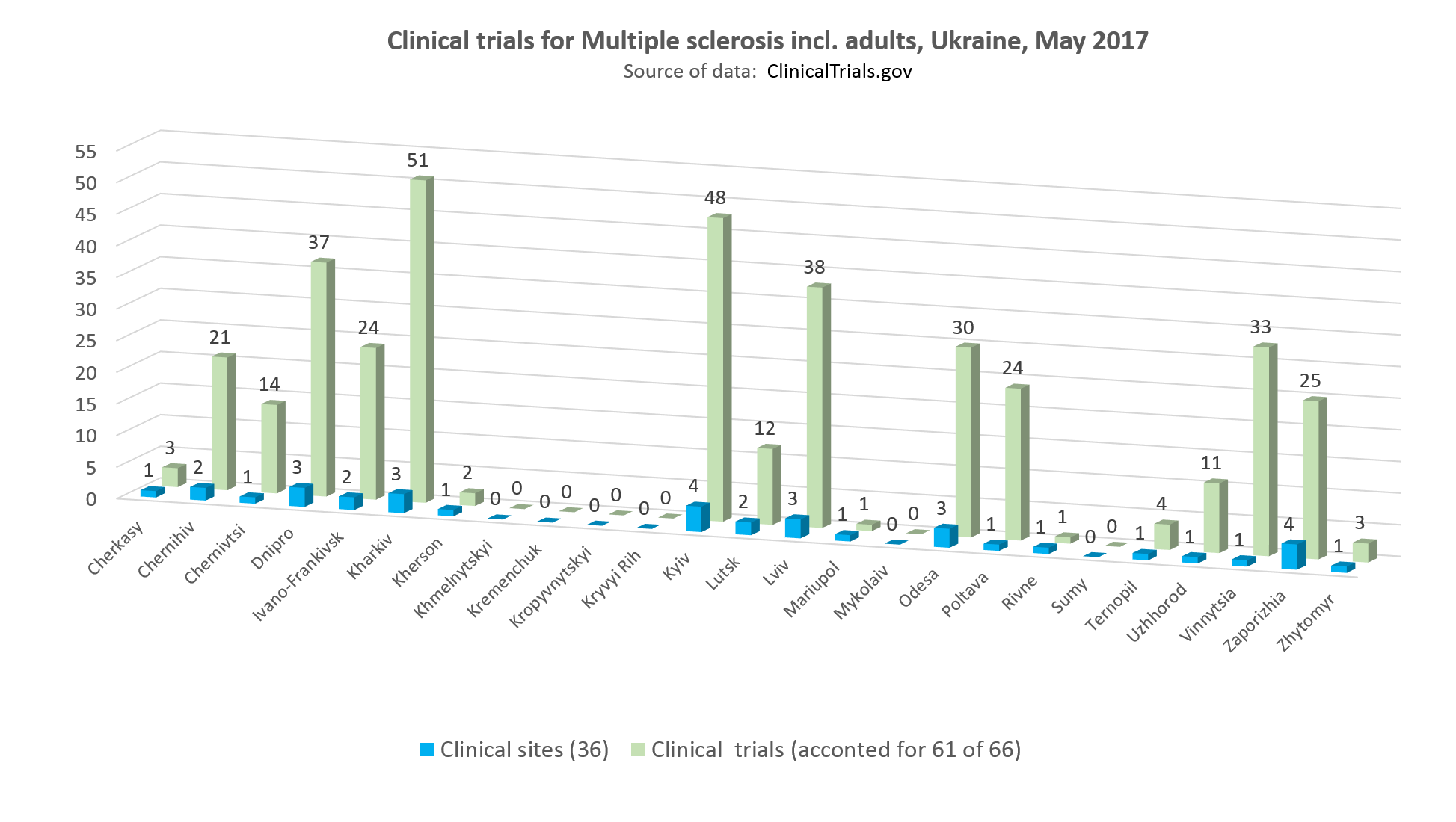clinical trials for multiple sclerosis incl adults in Ukraine