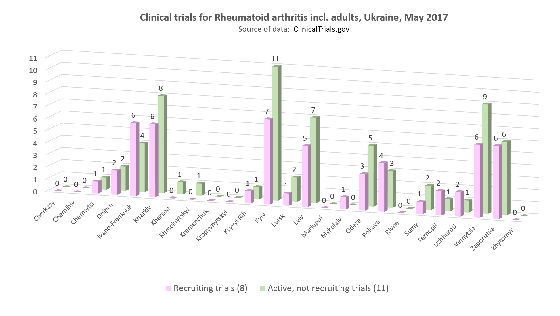 clinical trials for rheumatoid arthritis incl adults in Ukraine