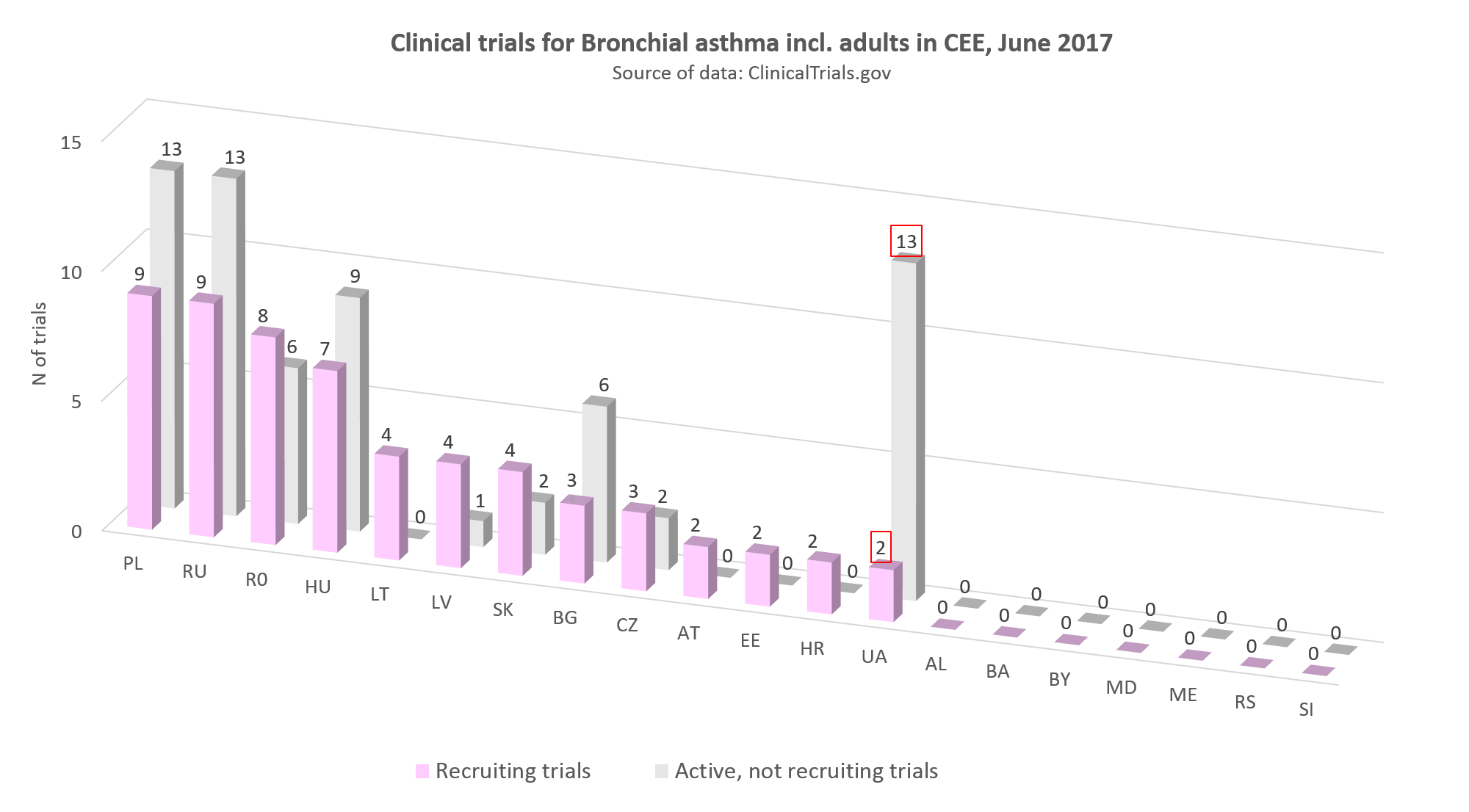 clinical trials for bronchial asthma incl adults in CEE