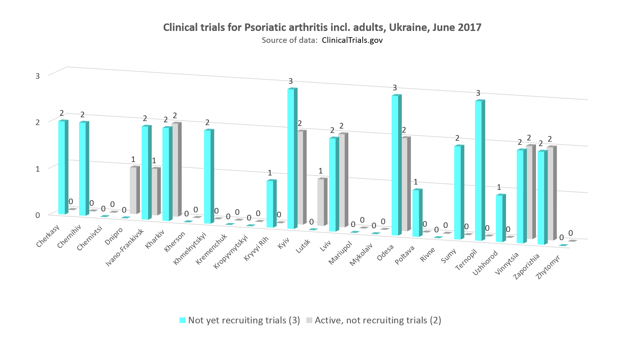 clinical trials for psoriatic arthritis including adults in Ukraine, June 2017