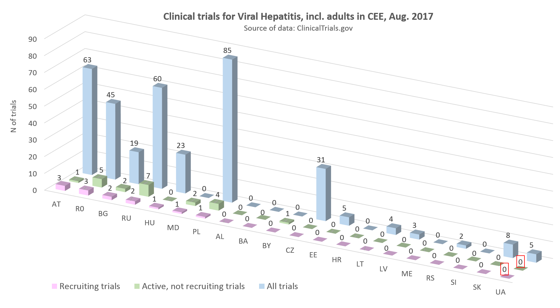 clinical trials for viral hepatitis including adults in CEE, August 2017