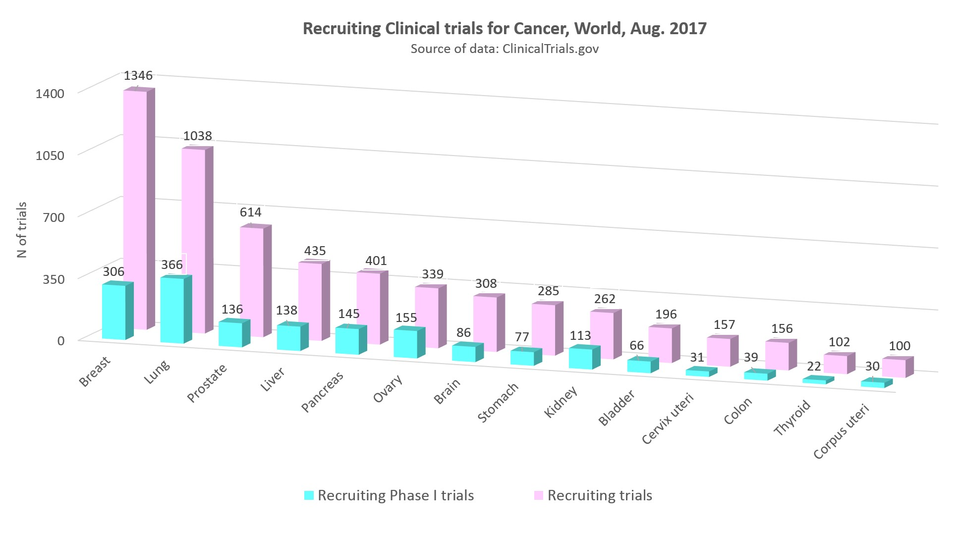 recruiting clinical trials for cancer worldwide, August 2017