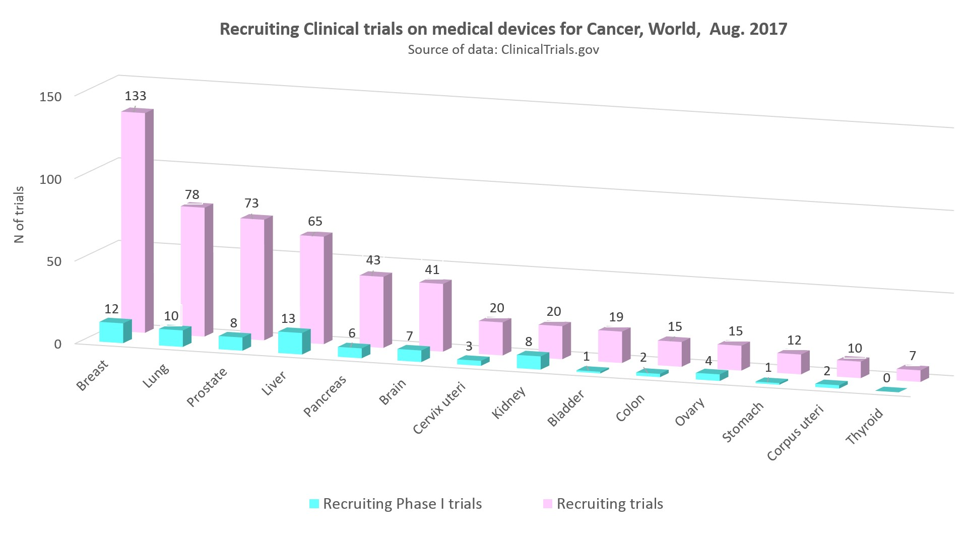 recruiting clinical trials on medical devices for cancer worldwide, August 2017