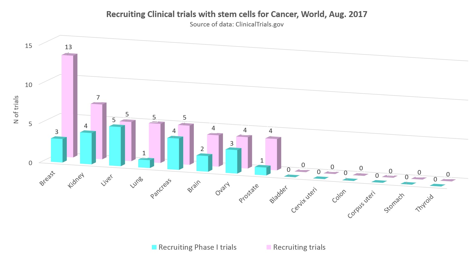 recruiting clinical trials with stem cells for cancer worldwide, August 2017
