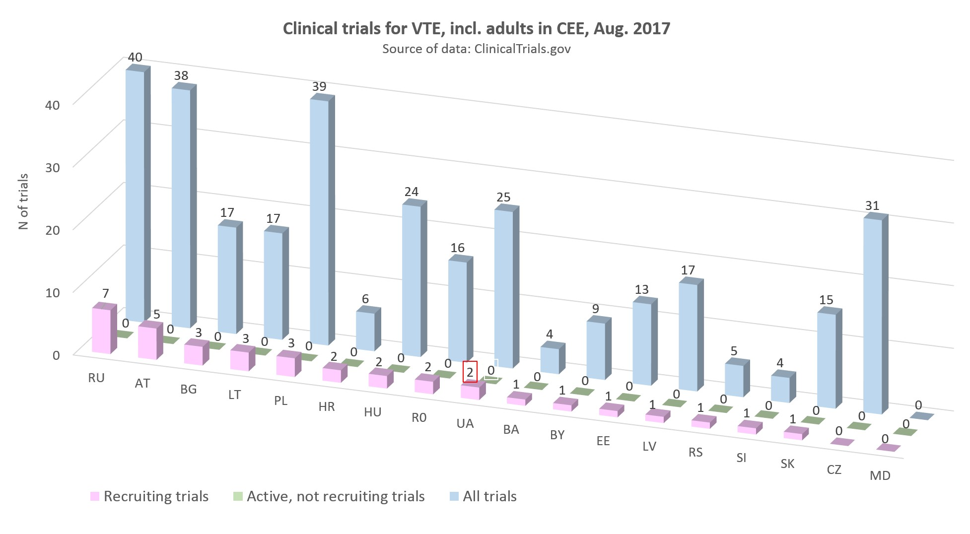 clinical trials for VTE including adults in CEE, August 2017