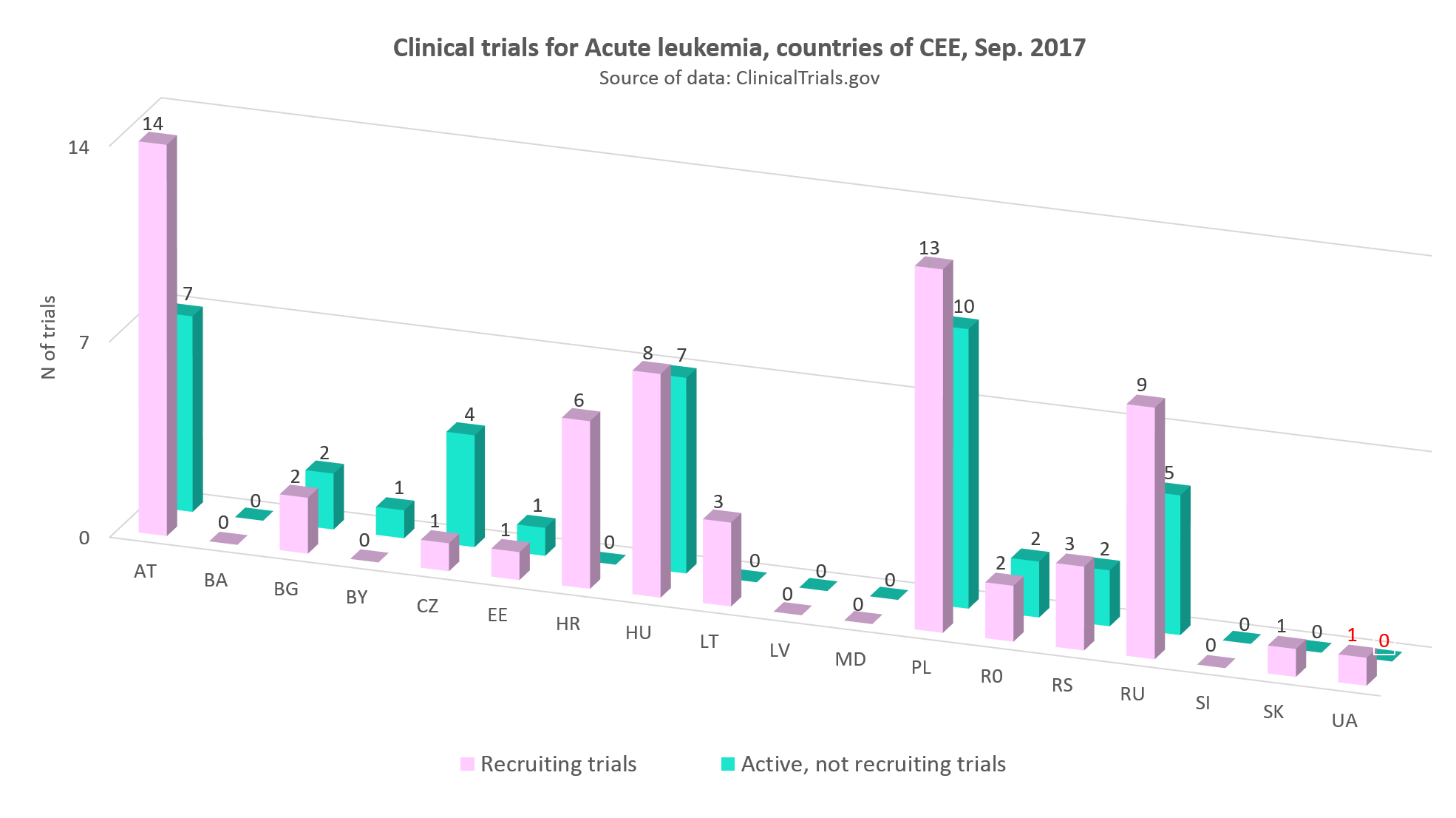 Clinical trials for acute leukemia in the countries of CEE, September 2017