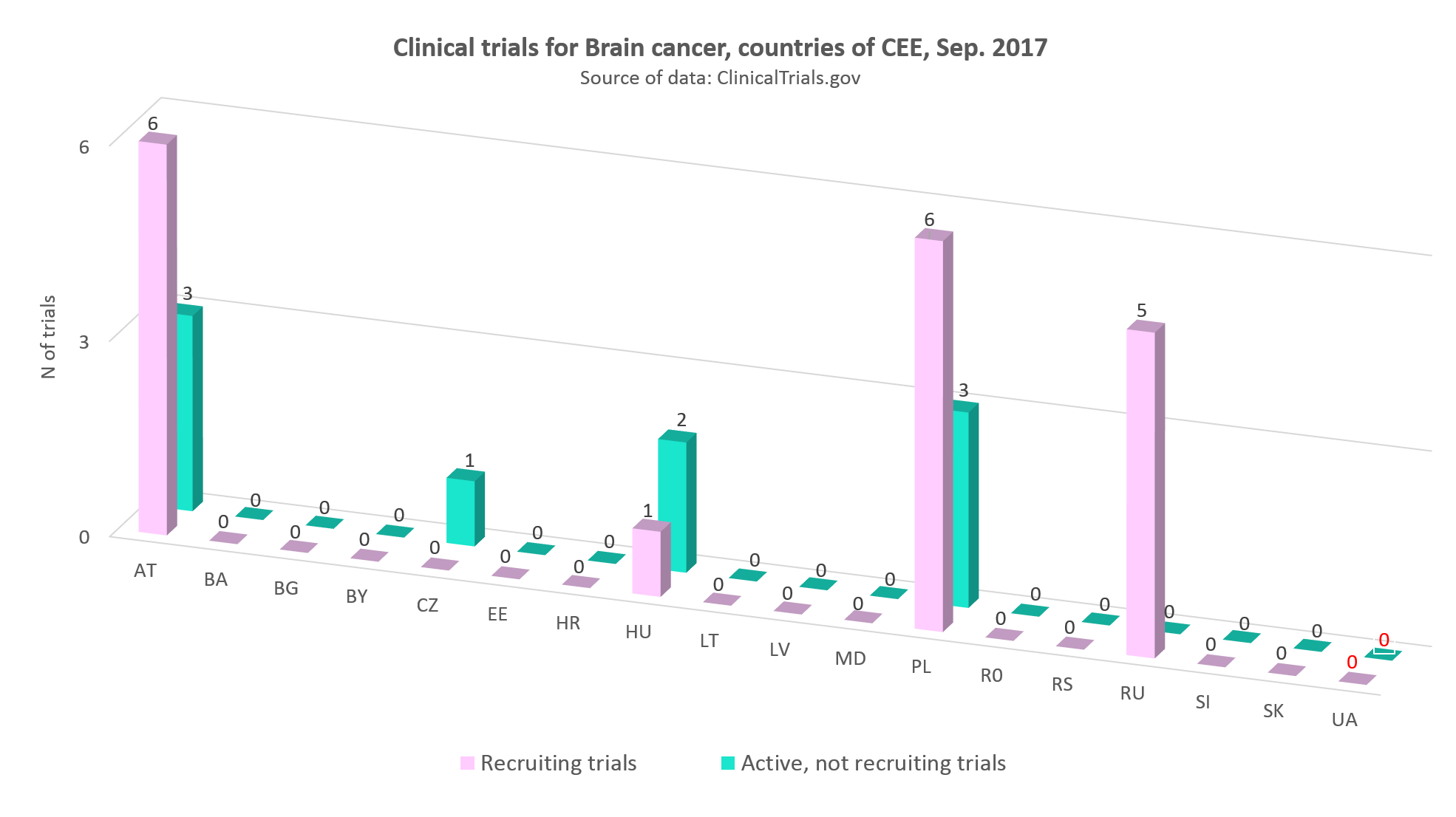 Clinical trials for cerebral tumor in the countries of CEE, September 2017