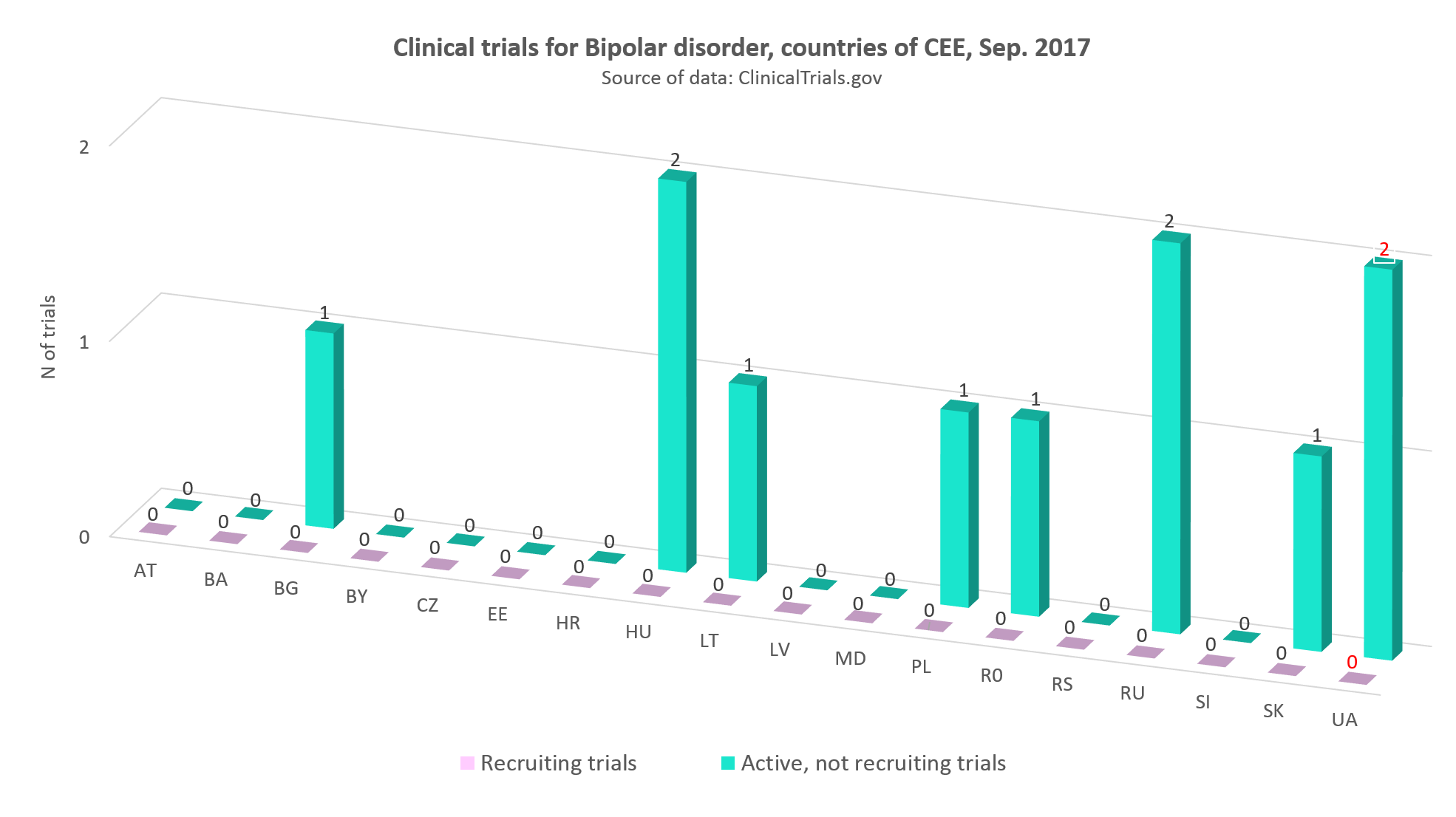 Clinical trials for Bipolar disorder in the countries of CEE, September 2017