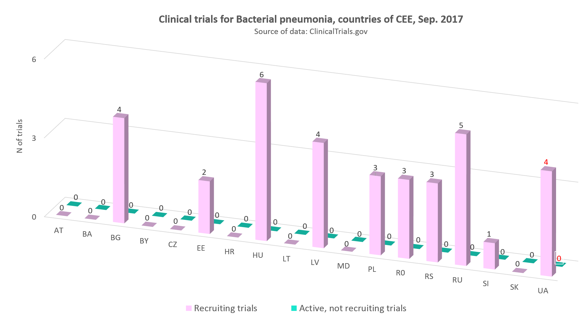 Clinical trials for bacterial pneumonia in the countries of CEE, September 2017