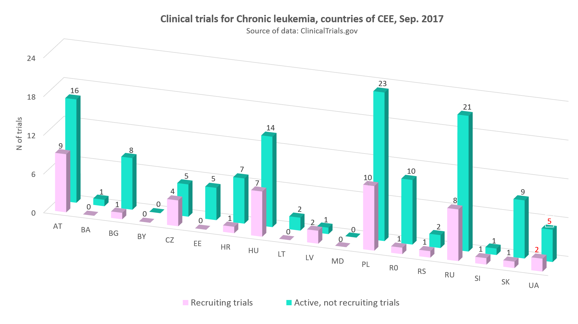 Clinical trials for chronic leukemia in countries of CEE, September 2017