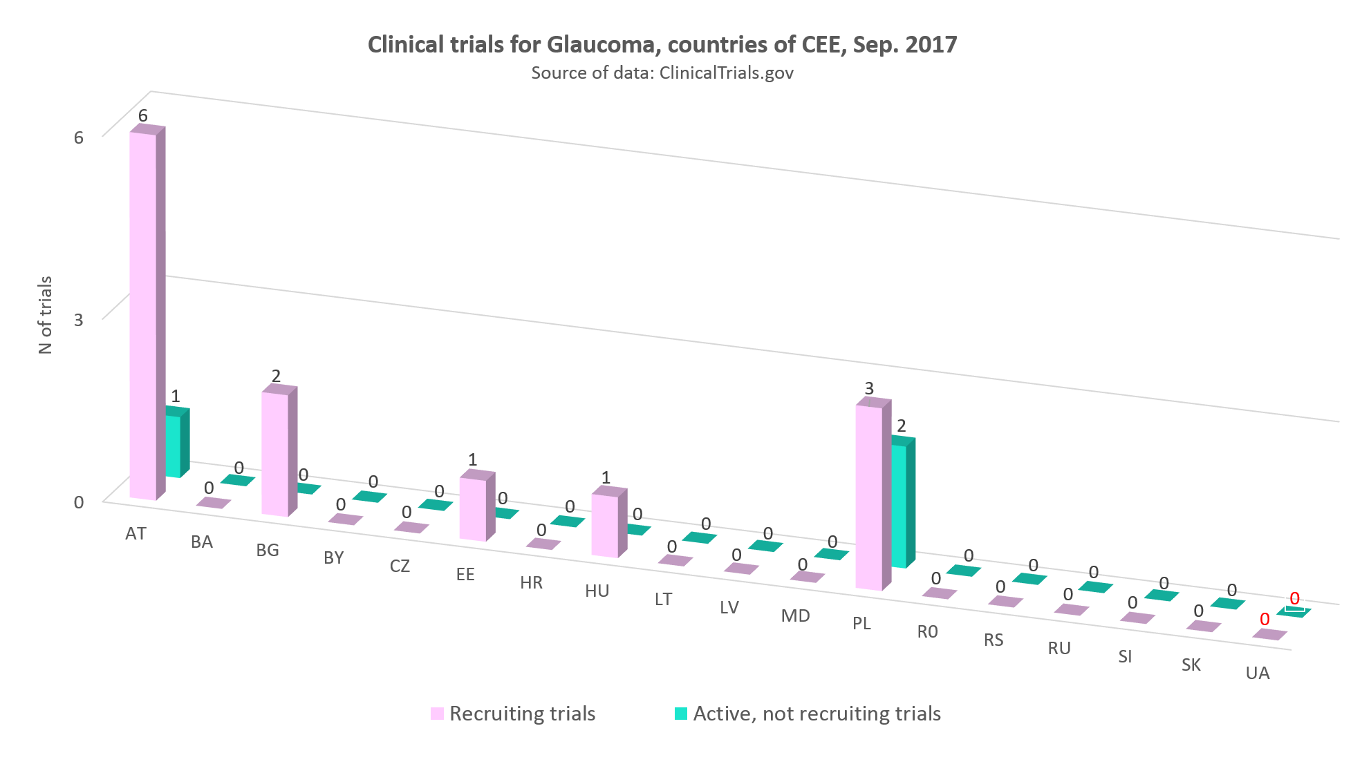 Clinical trials for glaucoma in the countries of CEE, September 2017