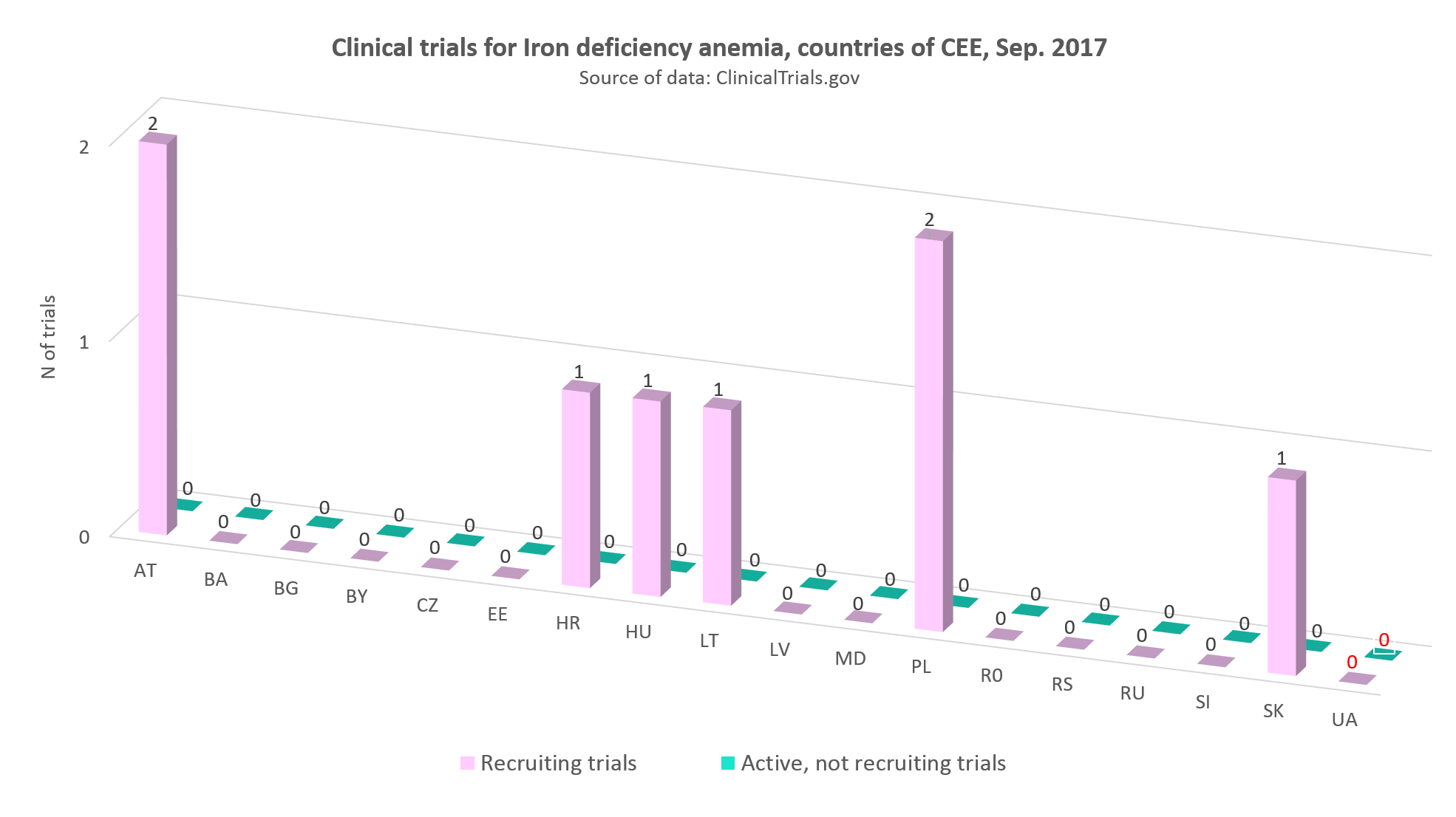 Clinical trials for iron deficiency anemia in countries of CEE, September 2017