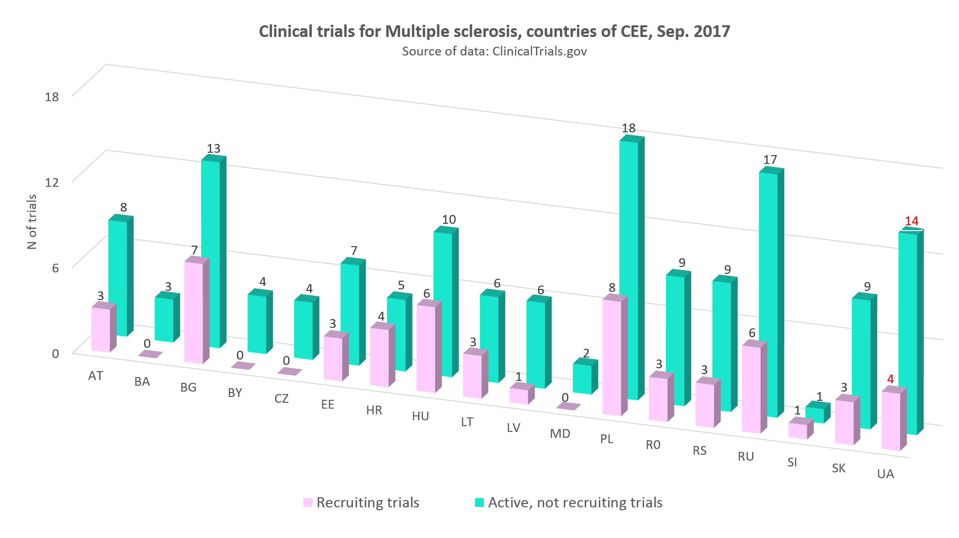 Clinical trials for multiple sclerosis in the countries of CEE, September 2017