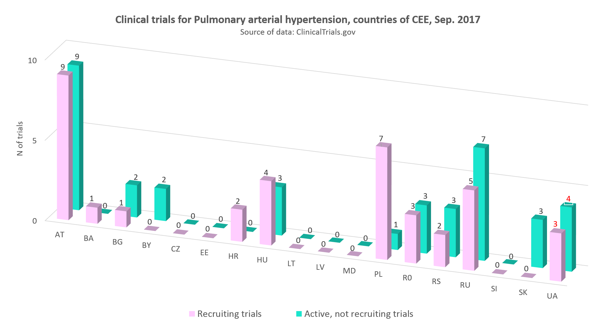Clinical trials for pulmonary arterial hypertension in countries of CEE, September 2017