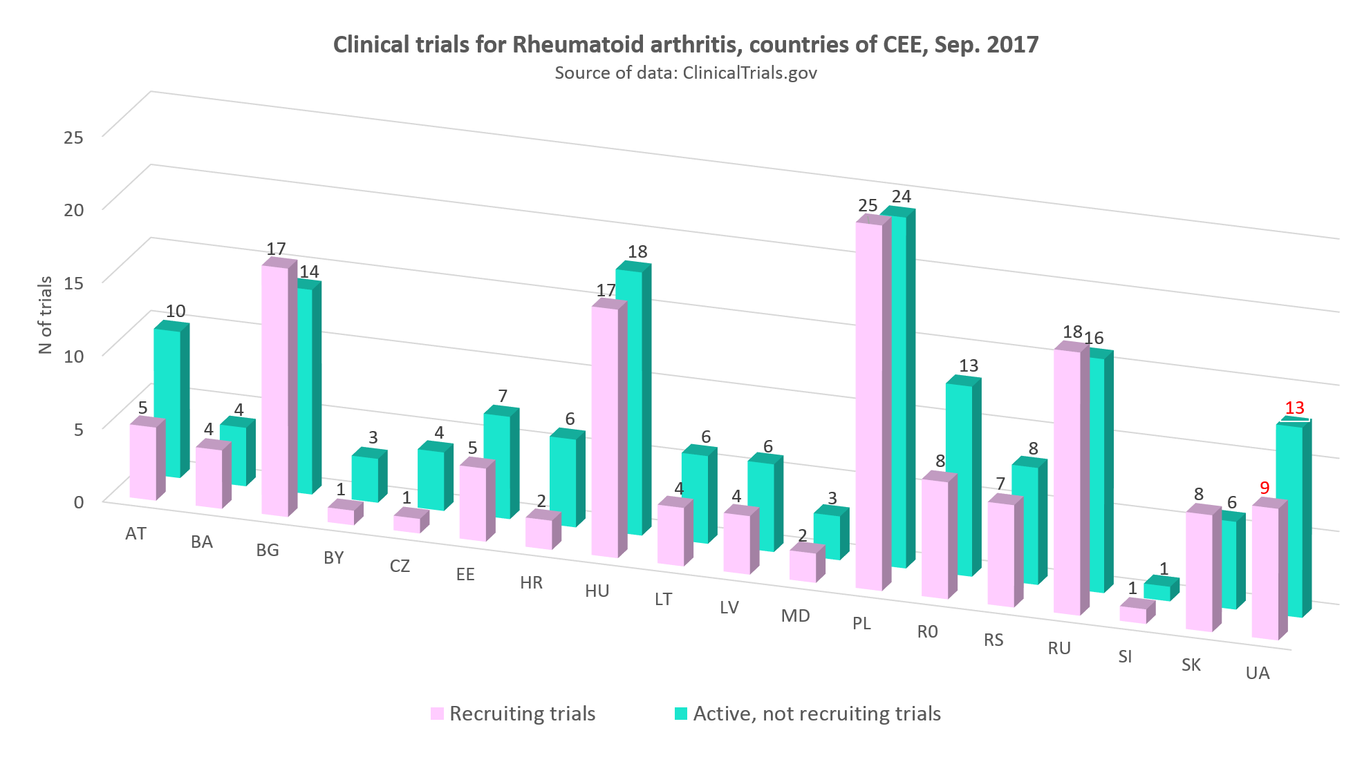 Clinical trials for rheumatoid arthritis in countries of CEE, September 2017
