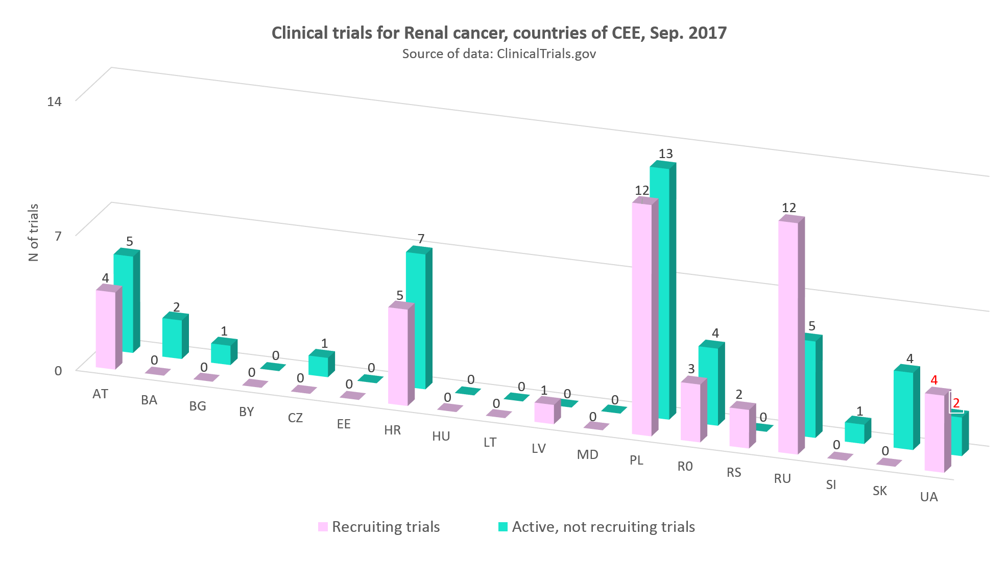 Clinical trials for renal cancer in the countries of CEE, September 2017