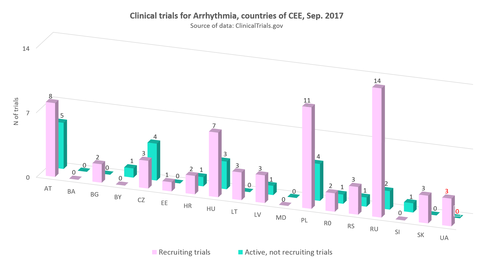 Clinical trials for arrhythmia in the countries of CEE, September 2017