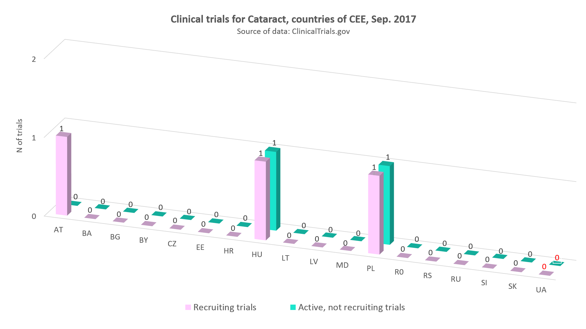 Clinical trials for cataract in countries of CEE, September 2017