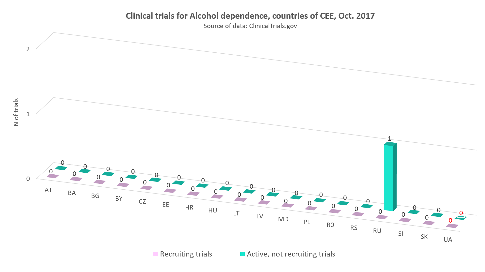 Clinical trials for alcohol dependence in the countries of CEE, Оctober 2017
