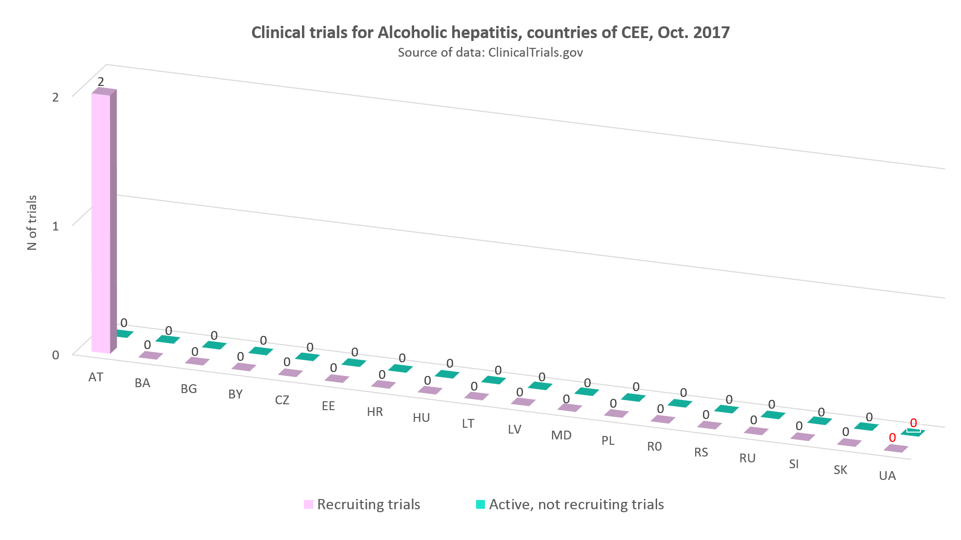 Clinical trials for alcohol hepatitis in the countries of CEE, Оctober 2017