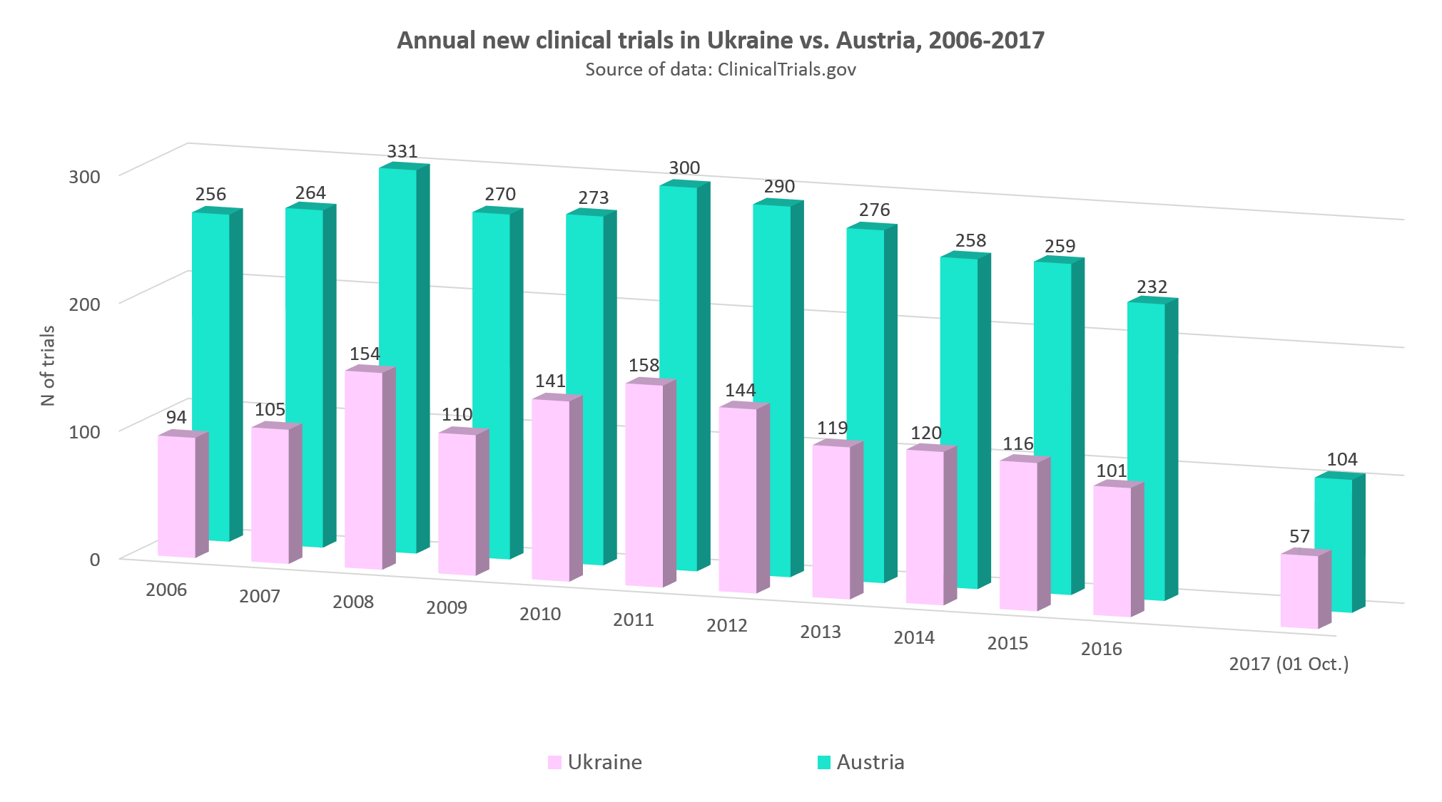 Annual new clinical trials in Ukraine vs. Austria, 2006-2017