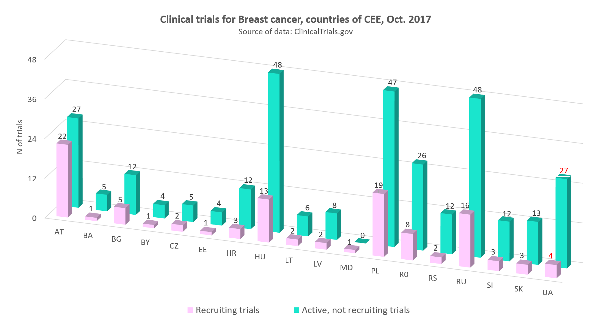 Clinical trials for breast cancer in the countries of CEE, Оctober 2017