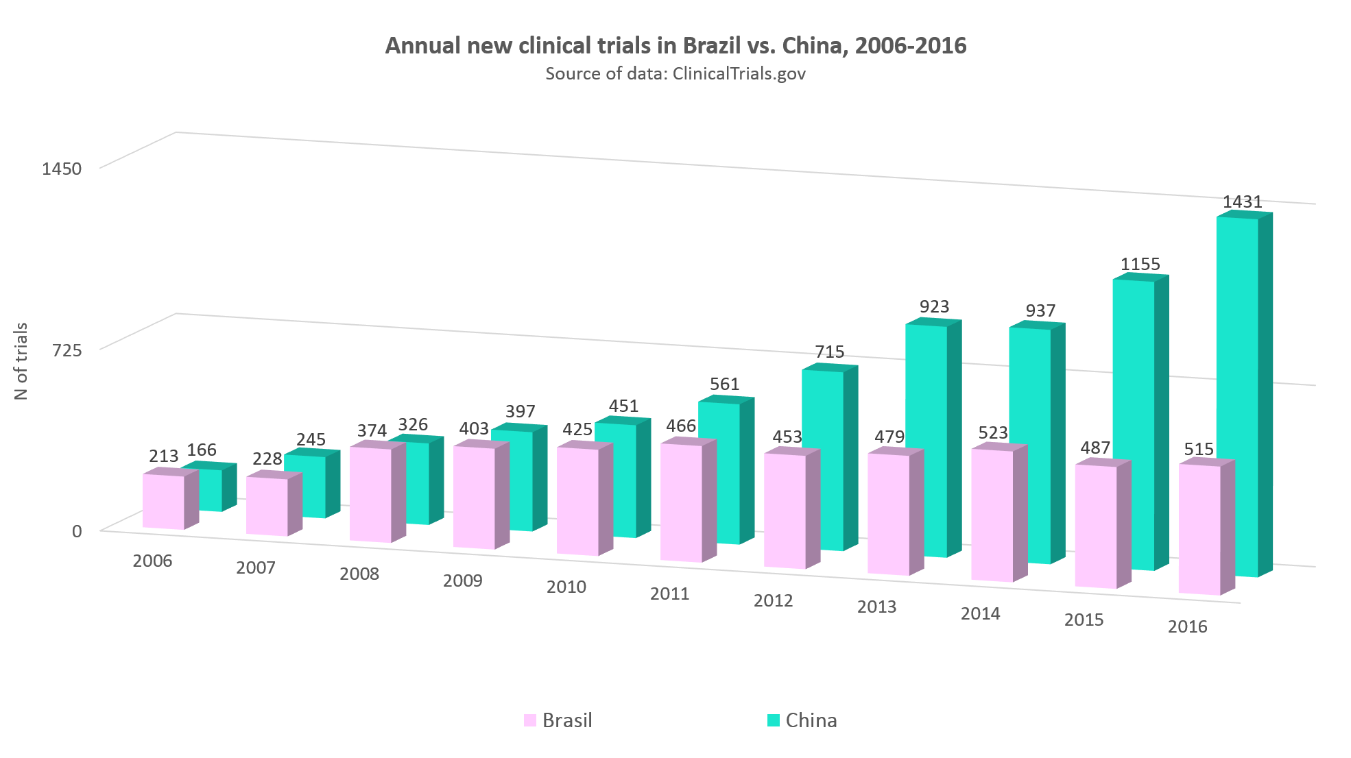 Annual statistics of clinical trials in Brazil vs. China, 2006-2016