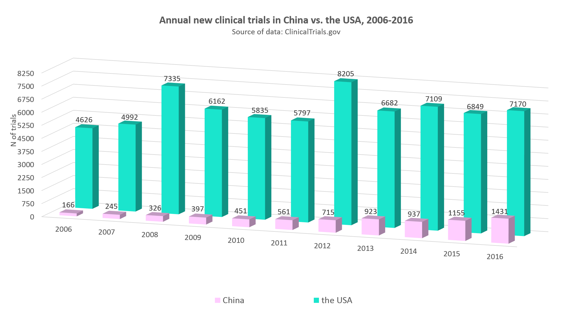 Annual statistics of clinical trials in China vs. the USA, 2006-2016