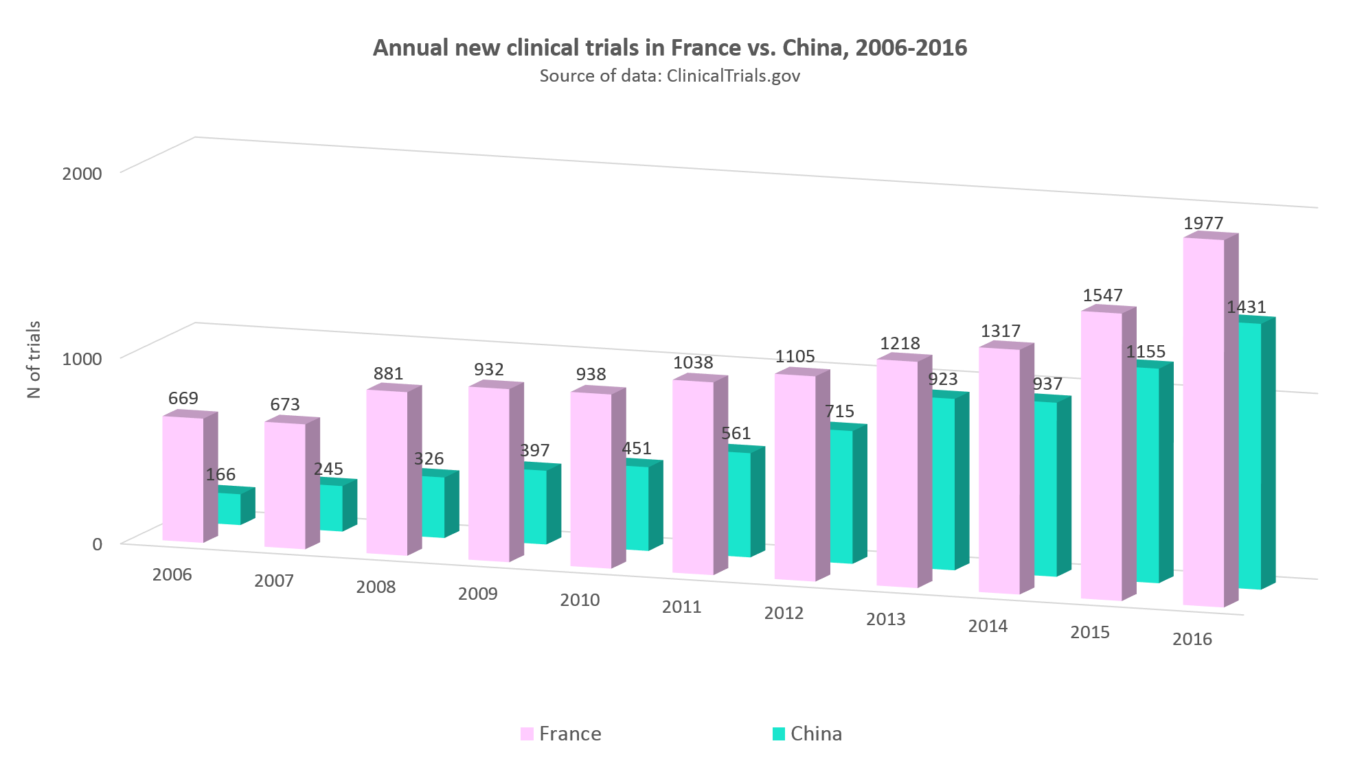 Annual statistics of clinical trials in France vs. China, 2006-2016