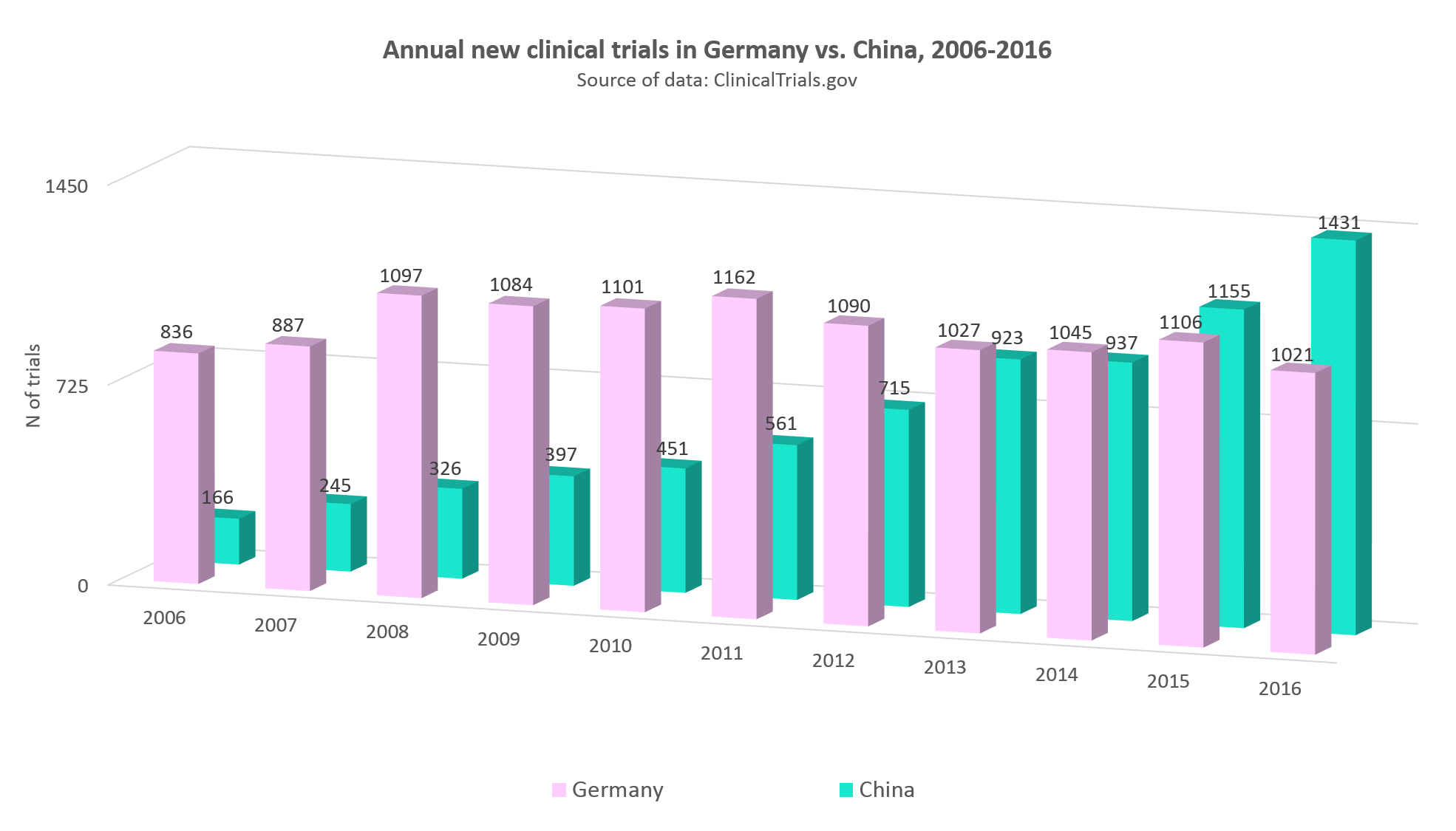 Annual statistics of clinical trials in Germany vs. China, 2006-2016