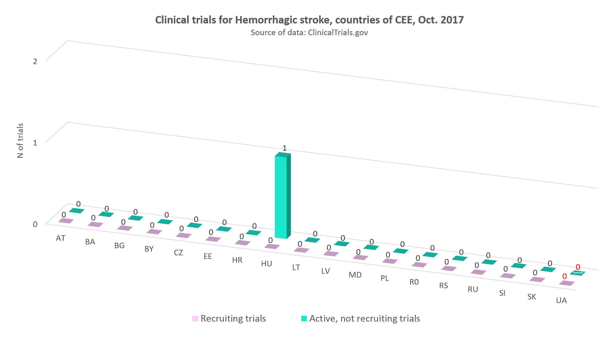 Clinical trials for hemorrhage stroke in the countries of CEE, Оctober 2017