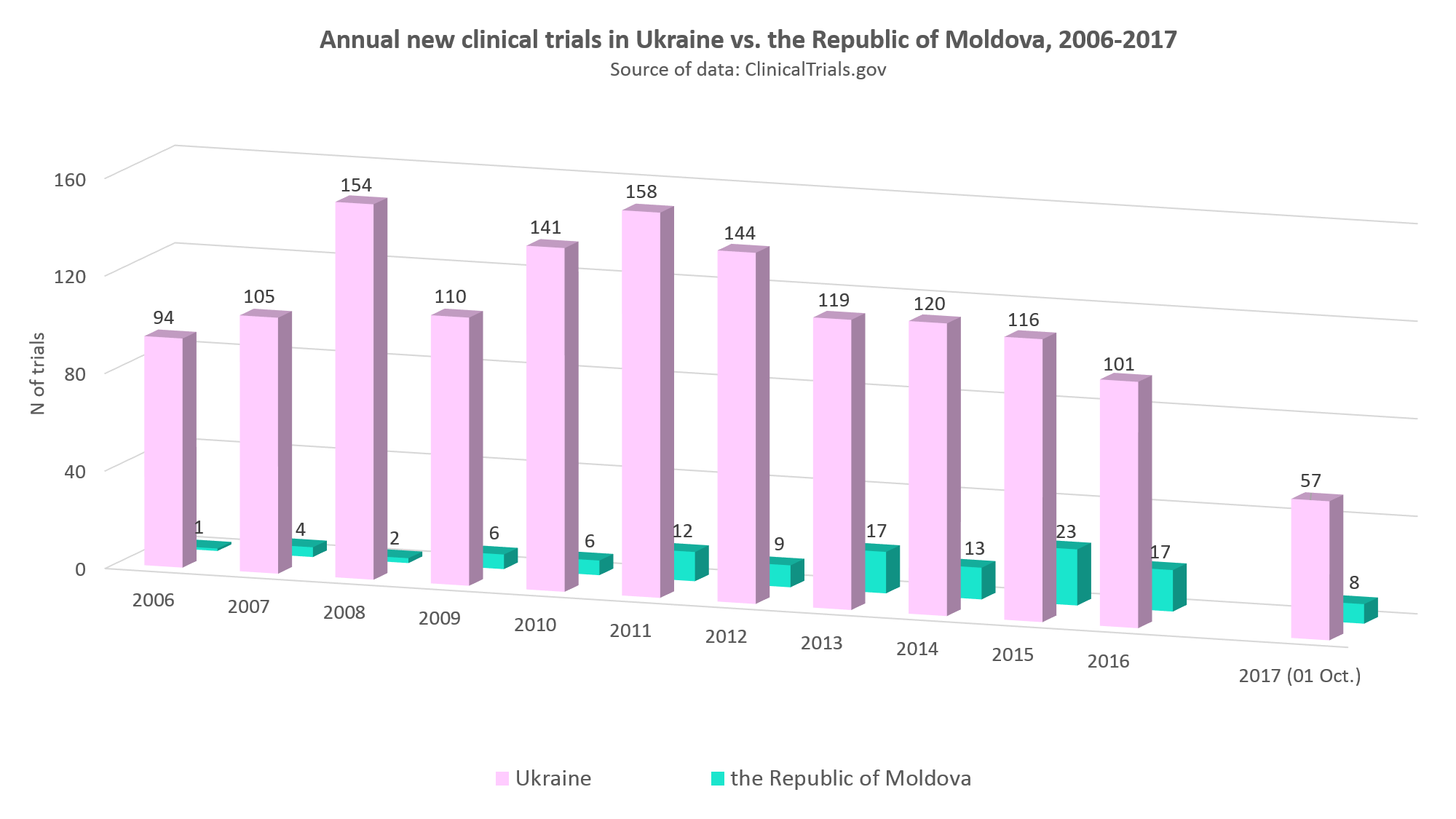 Annual new clinical trials in Ukraine vs. the Republic of Moldova, 2006-2017
