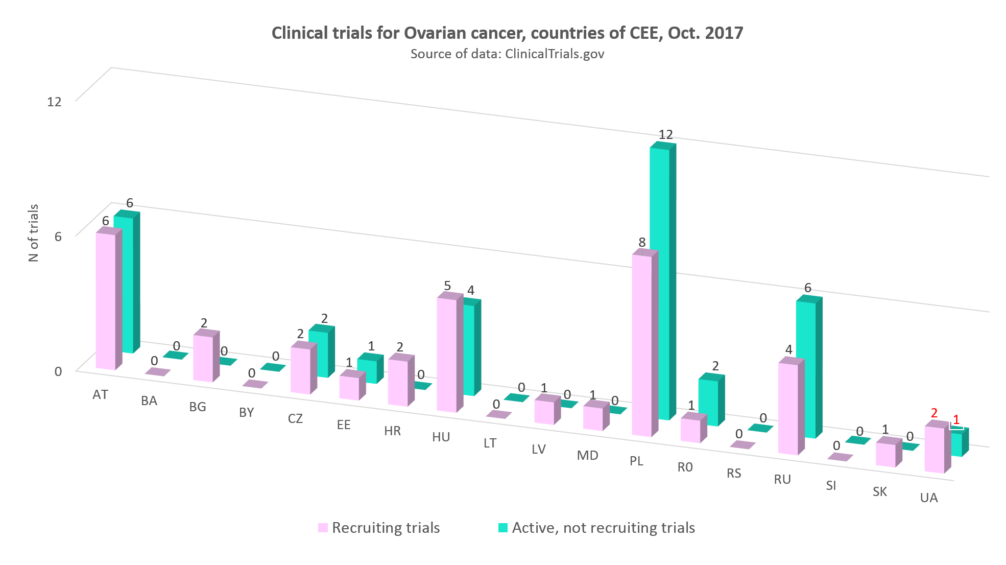 Clinical trials for ovarian cancer in the countries of CEE, Оctober 2017