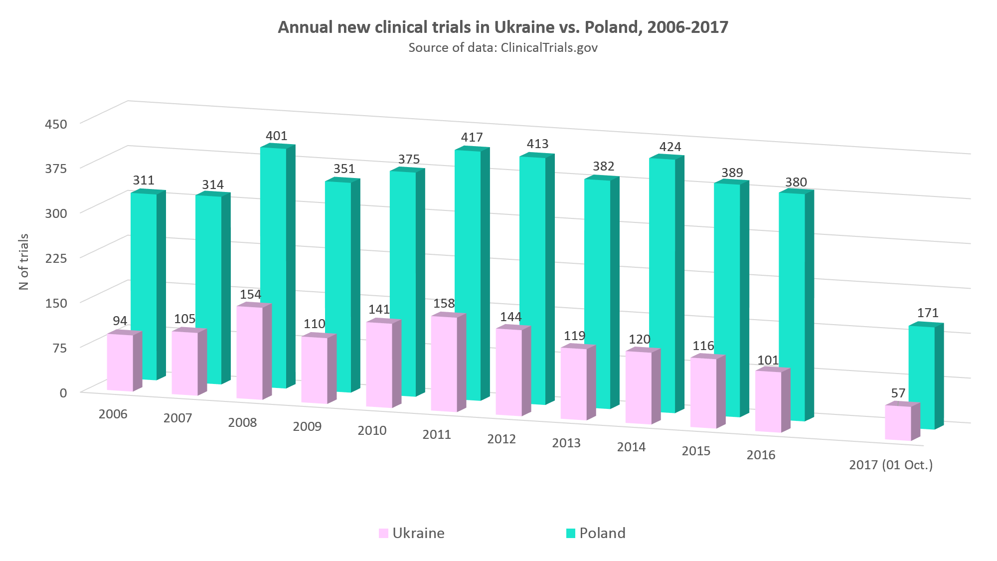 Annual new clinical trials in Ukraine vs. Poland, 2006-2017