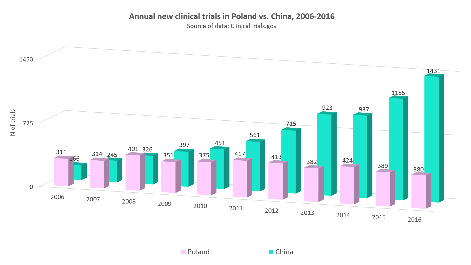 Annual statistics of clinical trials in Poland vs. China, 2006-2016