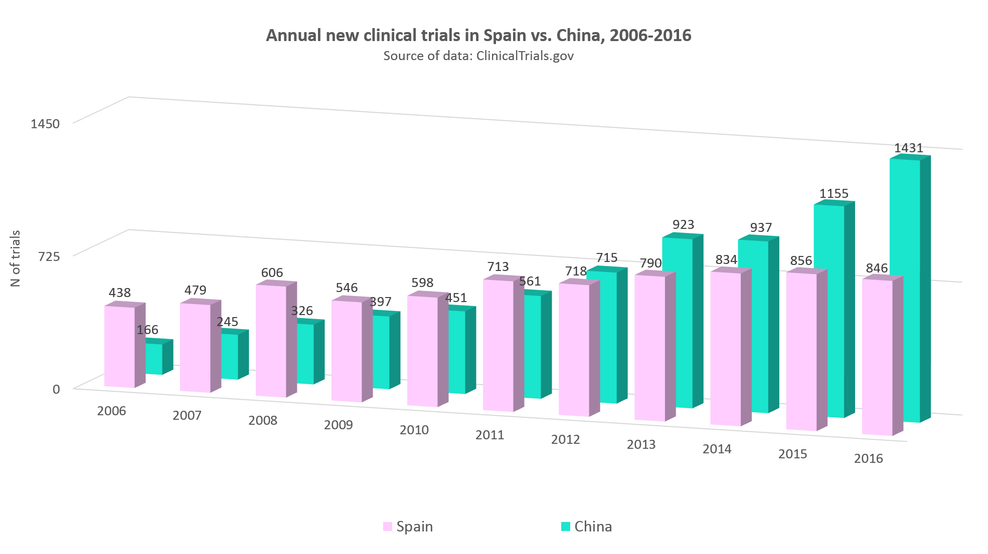 Annual statistics of clinical trials in Spain vs. China, 2006-2016