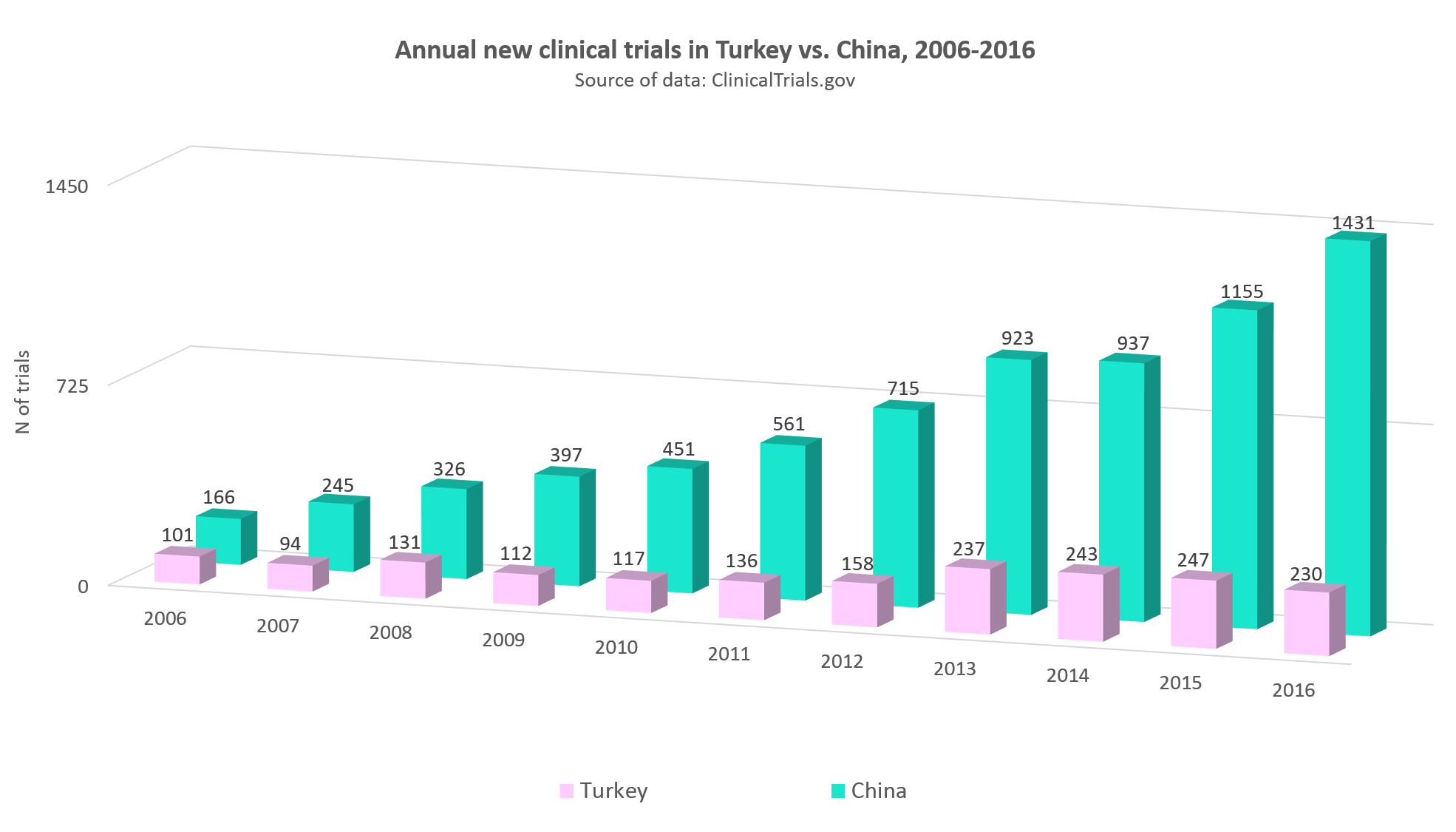 Annual statistics of clinical trials in Turkey vs. China, 2006-2016
