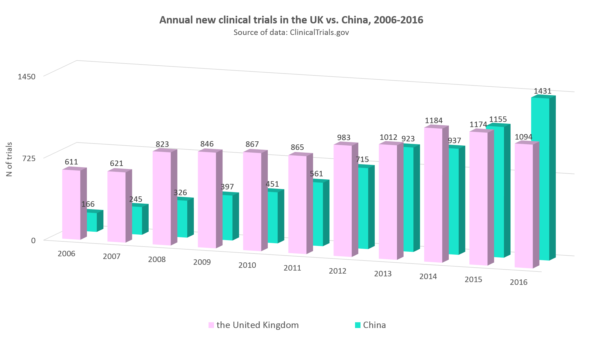Annual statistics of clinical trials in the United Kingdom vs. China, 2006-2016