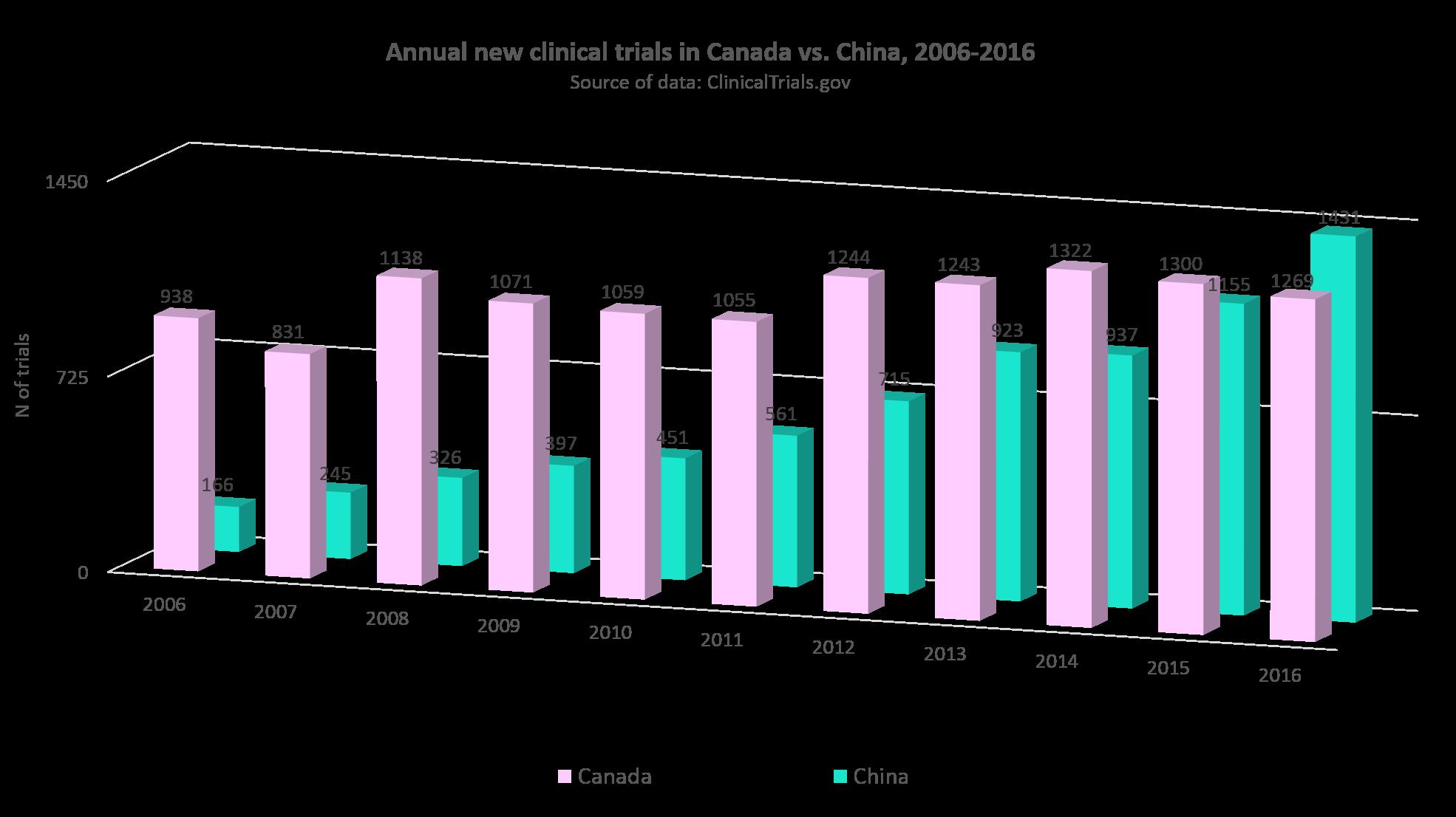 Annual statistics of clinical trials in Canada vs. China, 2006-2016