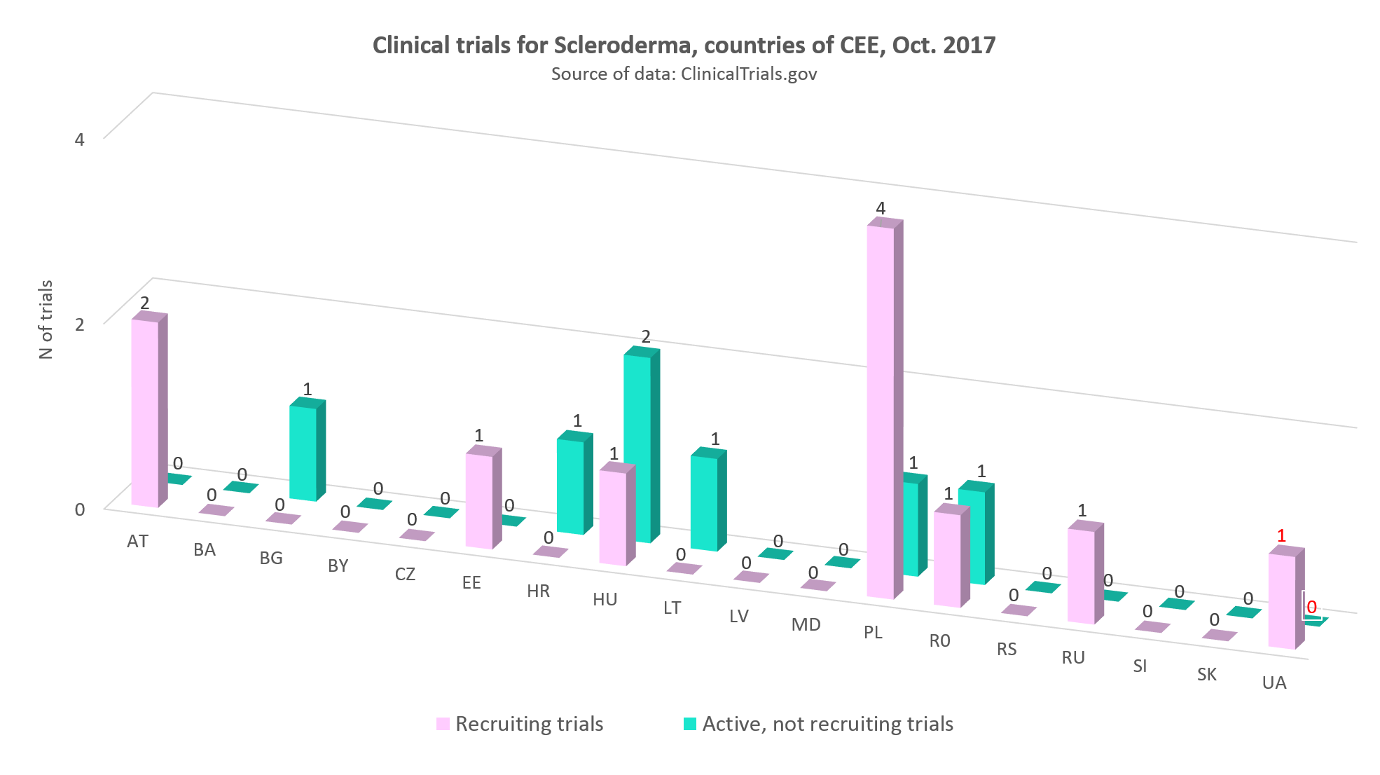 Clinical trials for scleroderma in the countries of CEE, Оctober 2017