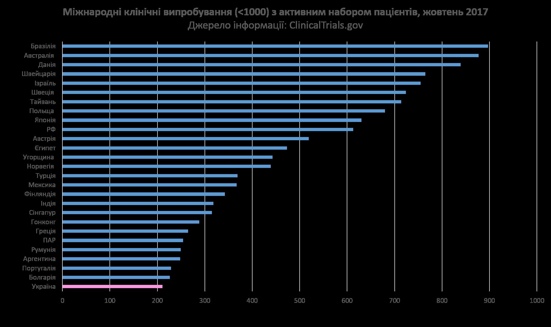 Міжнародні клінічні випробування (менше 1000) з активним набором пацієнтів, жовтень 2017