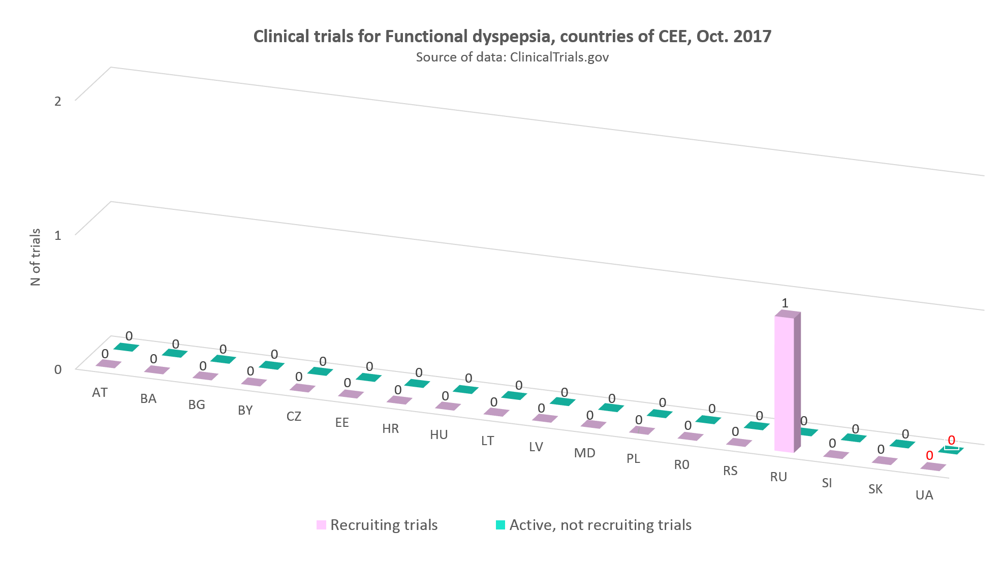 Clinical trials for functional dyspepsia in the countries of CEE, Оctober 2017