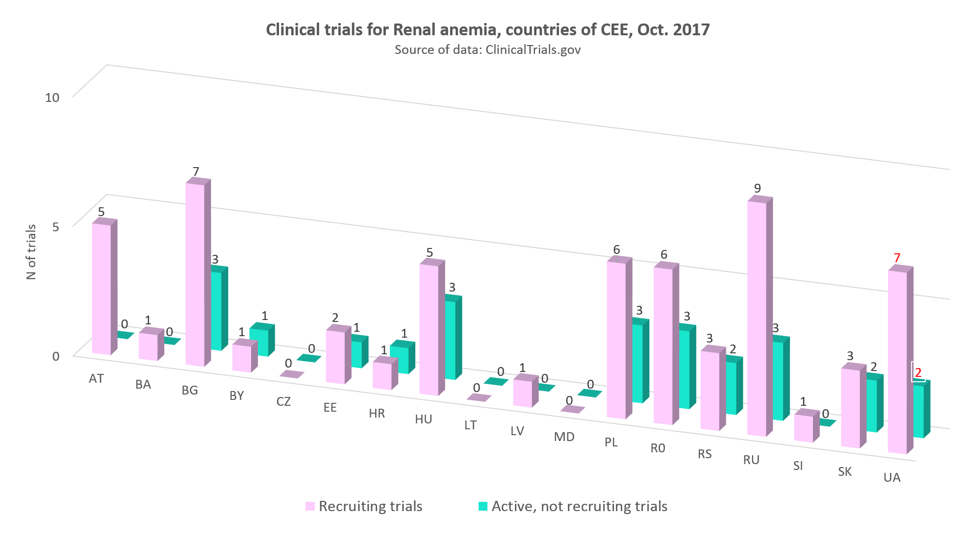 Clinical trials for renal anemia in the countries of CEE, Оctober 2017