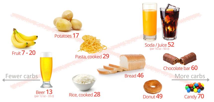 Що виключити з харчового раціону?